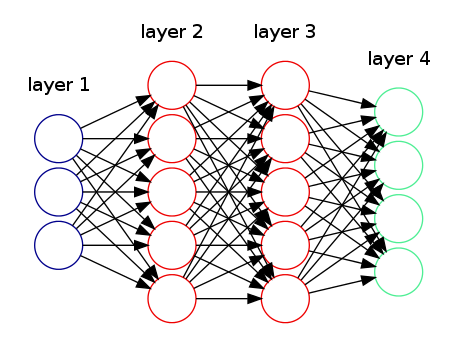 A neural network diagram for multi-class classification problems