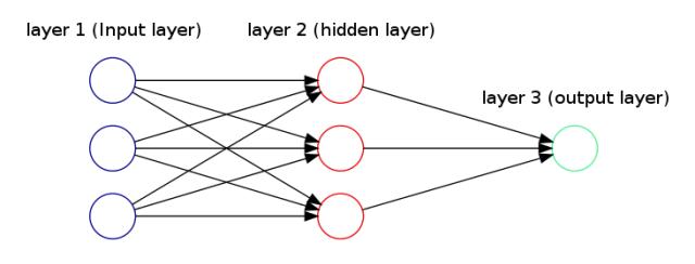 How To Draw Neural Network Diagrams Using Graphviz Thiago G Martins