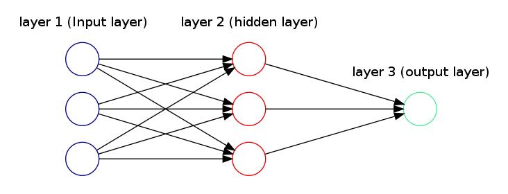 Neural network binary options