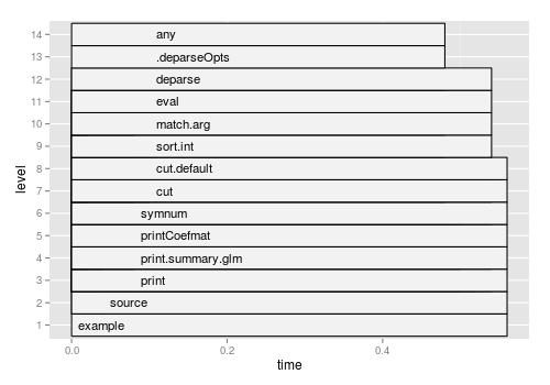 Profiling R code