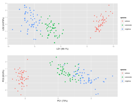 Computing and visualizing LDA in R | R-bloggers
